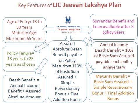 LIC Jeevan Lakhsya Plan