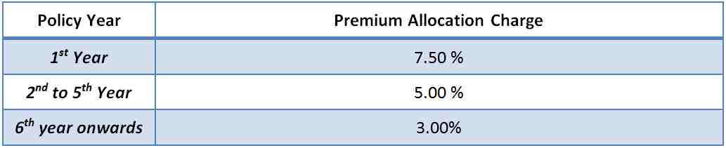 LIC's New Endowment Plus Charges